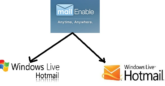 How To Resolve SMTP Non-Delivery Report