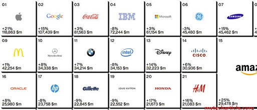 Huawei Listed In Top 100 Global Brands Rank01