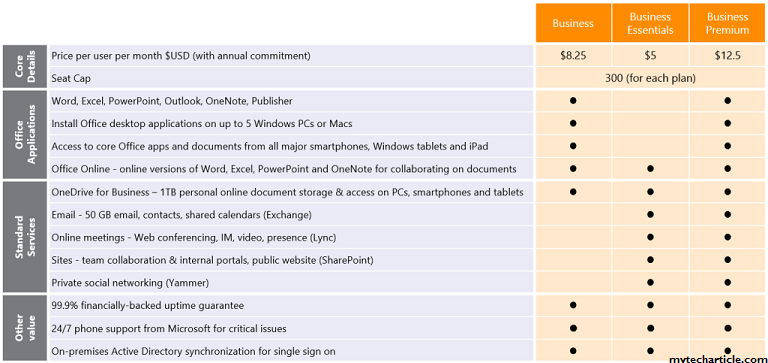 Microsoft Launched New Office 365 Plans For Small Enterprises